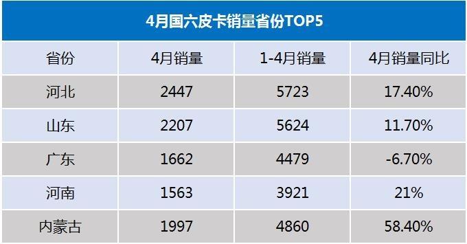 国六皮卡成主流  长城占比65  下半年国五车禁止生产-图2