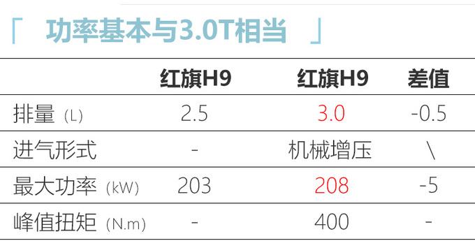 红旗H9还未上市再曝新车 2.5T V6动力与3.0T相当-图4