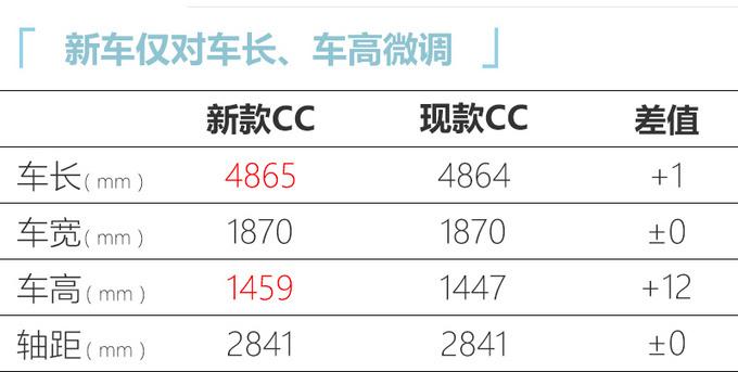 一汽-大众新CC将家族于10月31日预售24万起售-图4