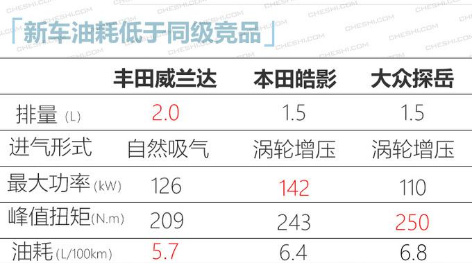 日系今年将推20款新车 威兰达/思域两厢领衔-图7