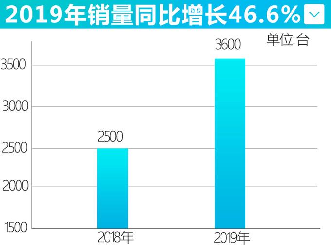 江铃福特将国产F150猛禽 10速+3.5T 预计45万起售-图1