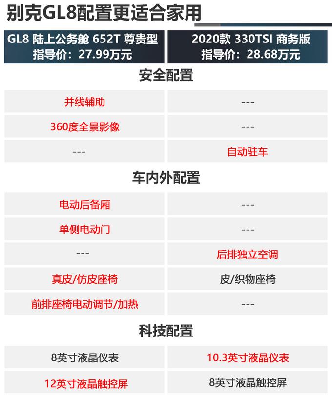 30万买MPV谁更适合家用别克GL8对比大众威然-图15
