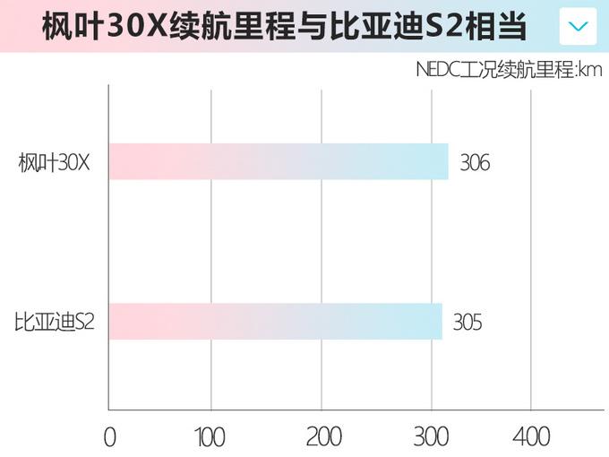 枫叶30X上市售6.88万元起 性价比领先比亚迪S2-图9