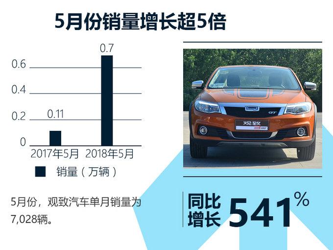 观致前5月销量劲增366 已达去年总量的1.5倍-图3
