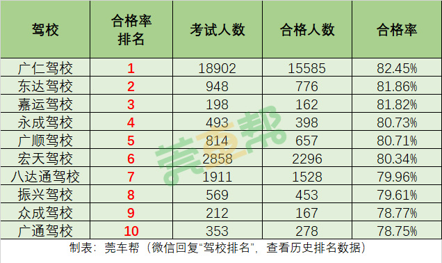 2019年3月东莞驾校考试合格率排名-图3