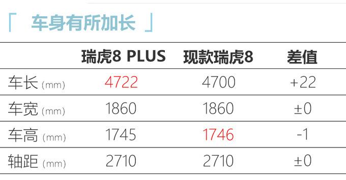 奇瑞瑞虎8 PLUS预售 售XX-XX万元 10月上市-图1