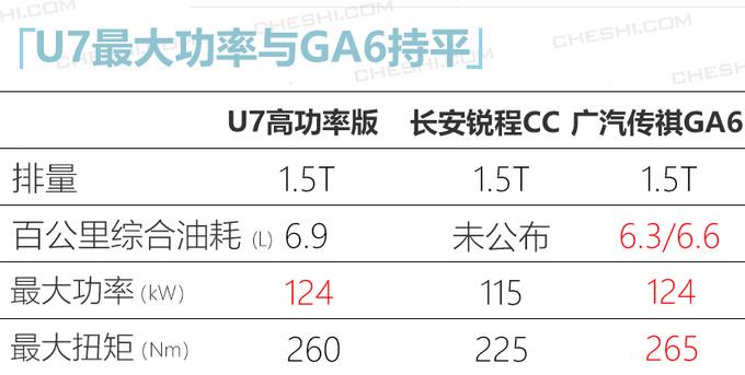 BEIJING U7将新增1.5T高功率版 预计10万元起售-图6