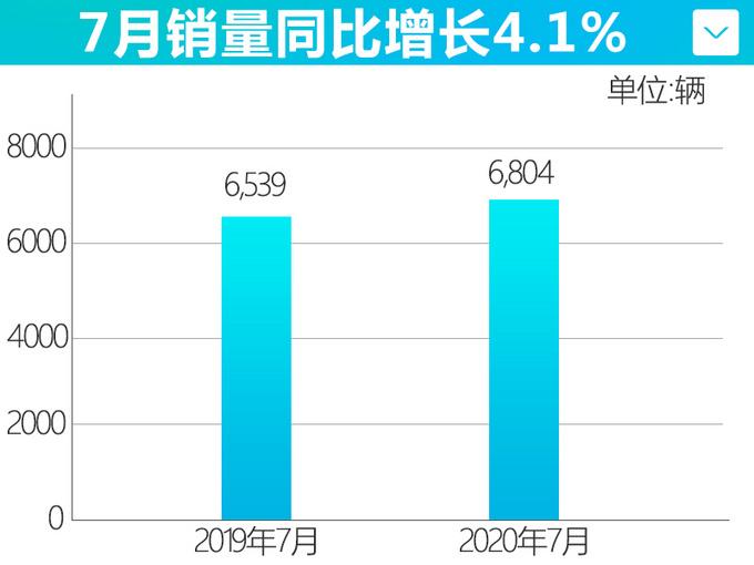 一汽马自达7月销量增长4.1 CX-4表现亮眼独占70-图5