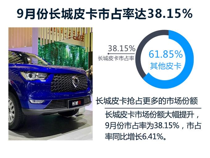 长城皮卡抢占更大的市场份额 9月市占率达38.15-图2