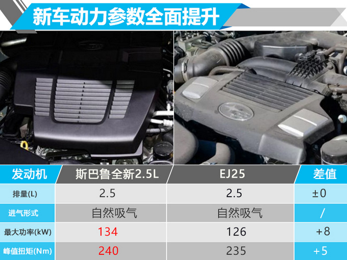 斯巴鲁两款新SUV年内开卖 搭智能引擎/油耗降低-图7