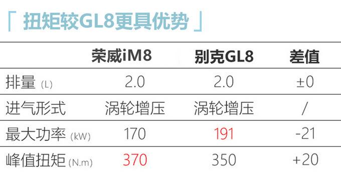 荣威iM8高端MPV动力曝光 搭2.0T+8AT或18万起-图1