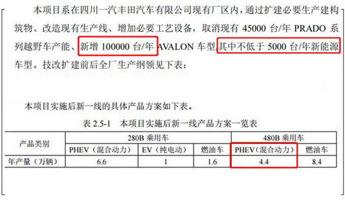 丰田将推出插电混动版亚洲龙 百公里油耗或低至2L-图4