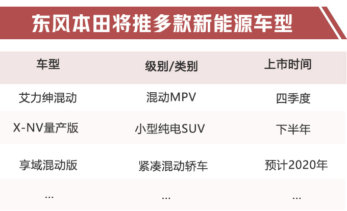 东风本田新能源规划曝光 艾力绅将推2.0L混动版-图1