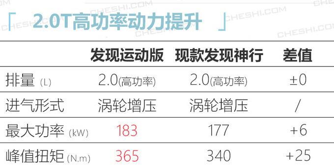 春节后 第一波上市新车多达18款 最低不到10万元-图29