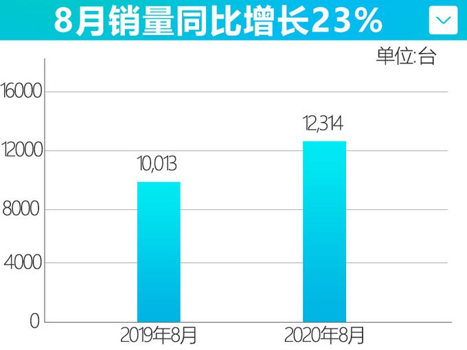 长安马自达表现给力8月增长23 累计销量超8万辆-图5