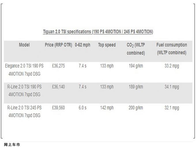 大众途观增推高性能版本搭GTI同款2.0T引擎-图5