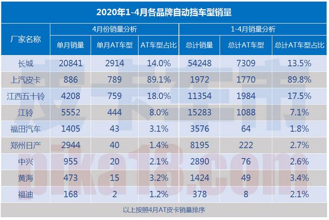长城/上汽皮卡/江西五十铃带动自动挡皮卡发展-图1