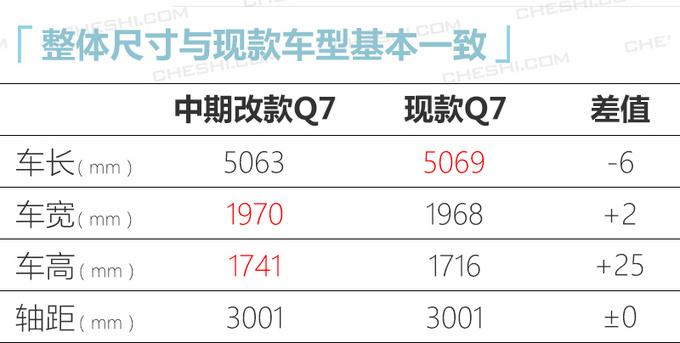 奥迪新款Q7售价曝光接受预定-专享版69.98万起-图1