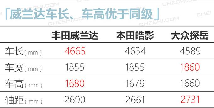 日系今年将推20款新车 威兰达/思域两厢领衔-图6