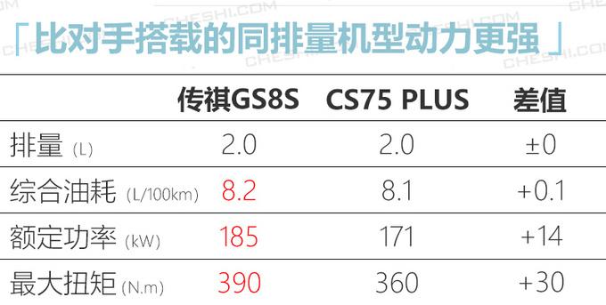 广汽传祺GS8S下月开卖动力超长安CS75 PLUS-图8