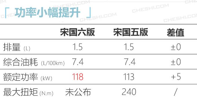 比亚迪宋国六版换新1.5T发动机 动力超哈弗H4-图5