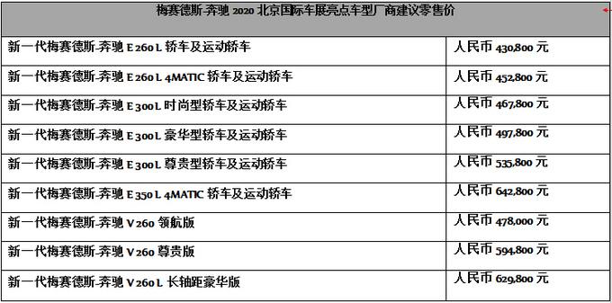北京车展奔驰:全新S级/E级亮相 新V级上市AMG新车-图1