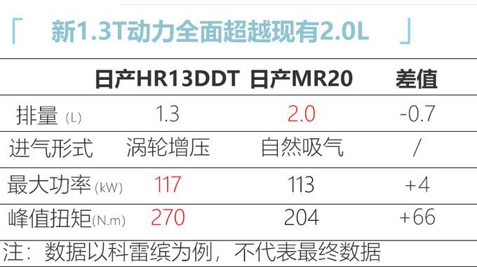 东风日产将普及1.3T1.5T 全新奇骏等车使用-图5