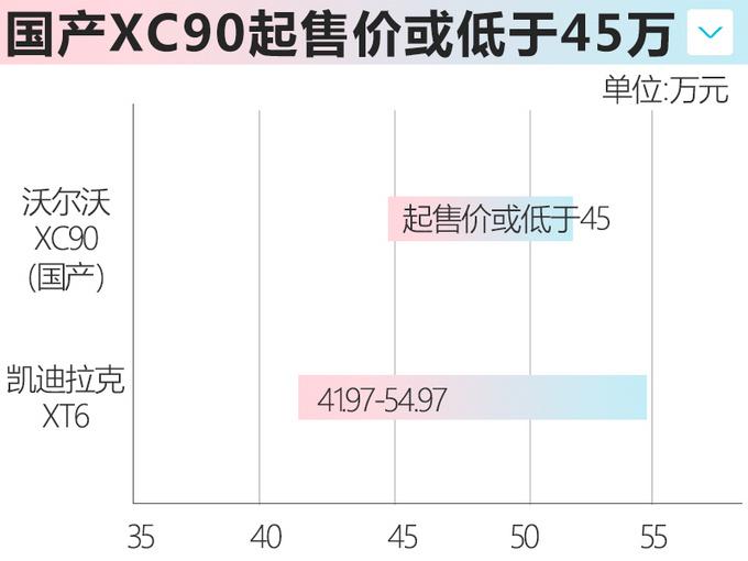 沃尔沃新XC90成都投产-3万台/年降价近20万元-图7
