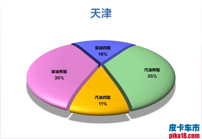 柴汽油皮卡市占率出炉 广西人最喜欢柴油四驱车-图32