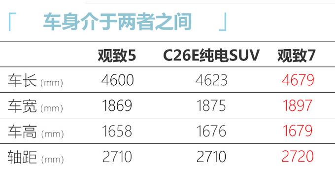 观致新增10万产能 推纯电动SUV/尺寸超荣威RX5 EV-图5