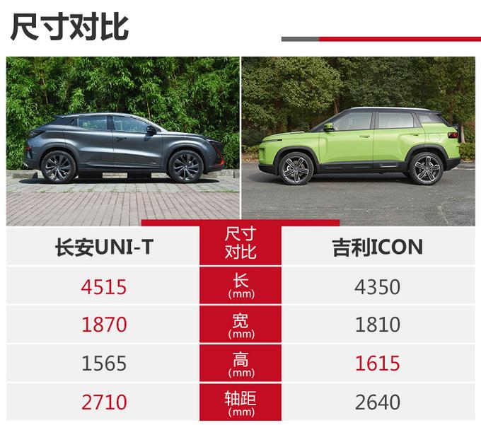 次世代SUV对决 长安UNI-T和吉利ICON怎么选-图6