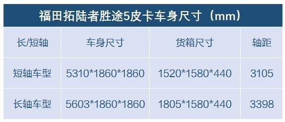 经济适用男的首选 10万元以内选这7款国六柴油皮卡-图7