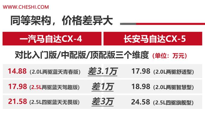 兄弟SUV 马自达CX-5与CX-4买谁值价格相差3万-图1