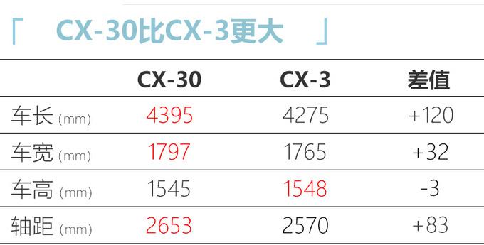 马自达CX-30预售XX万起 尺寸接近CX-5便宜X万-图7