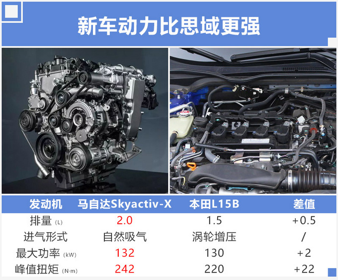 马自达全新2.0L年底投产 换代昂克赛拉率先使用-图3