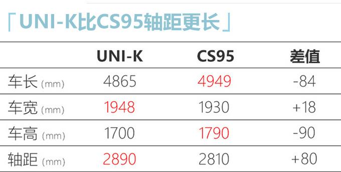 长安UNI-K 2.0T售16-20万元 比CS95更大还便宜-图10