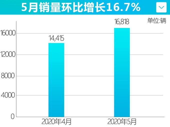 一汽-大众捷达5月份销量再创新高 环比增长16.7-图4