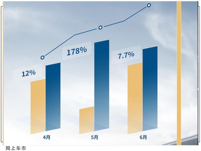长安福特上半年销量增长8.7 全新产品持续热销-图4