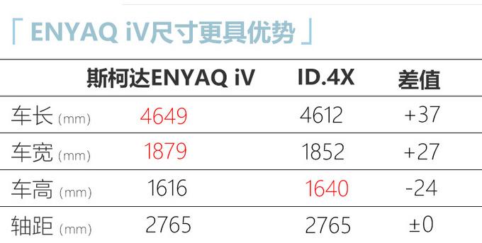 斯柯达国产电动SUV曝光 换标大众ID.4X 年产3万辆-图6