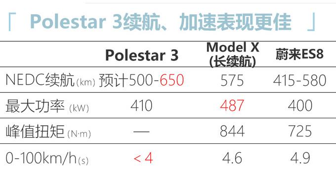 沃尔沃电动XC90换标极星3成都投产-竞争沈阳宝马iX5-图6