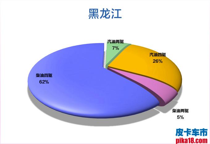 柴汽油皮卡市占率出炉 广西人最喜欢柴油四驱车-图25