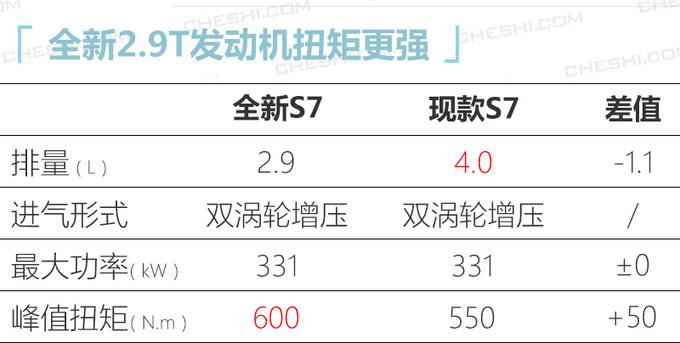 奥迪全新S7预售102万 二季度上市换搭保时捷2.9T-图1