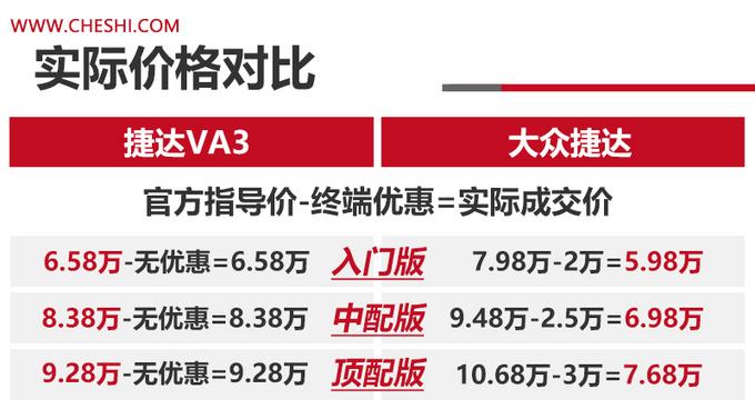 捷达VA3与大众版捷达谁更值售价相差1万元-图1