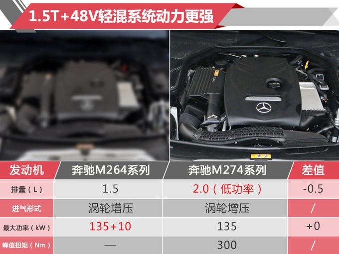 动力方面,奔驰新款C180系列与现款车型保持一致。新款C260系列将首次搭载1.5T发动机+48V轻混动力系统(车辆起步加速阶段48V电机可提供10kW的额外动力),并替代现款的C200系列车型。其中1.5T发动机最大功率为135kW,48V电动机最大功率为10kW。而新款C300系列则换搭M264系列的2.