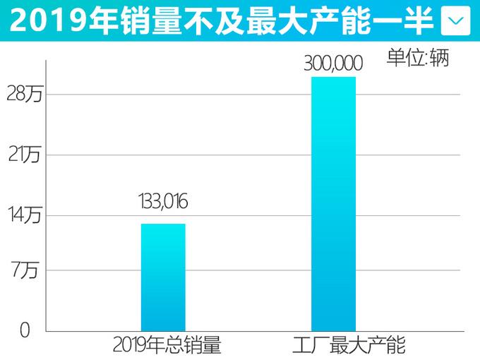 广汽携手三菱推新电动车 明年3月投产/规划10万辆-图7