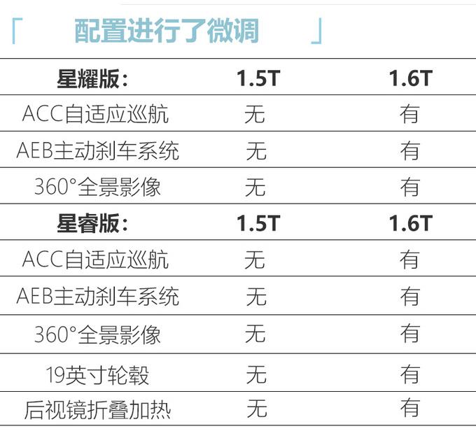 星途LX 1.5T车型配置曝光 7天后上市或11万起售-图5