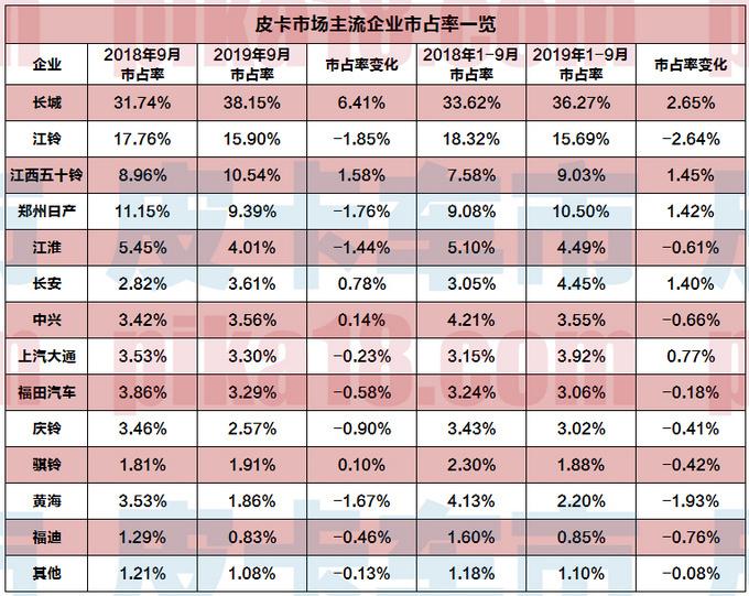 长城皮卡抢占更大的市场份额 9月市占率达38.15-图1