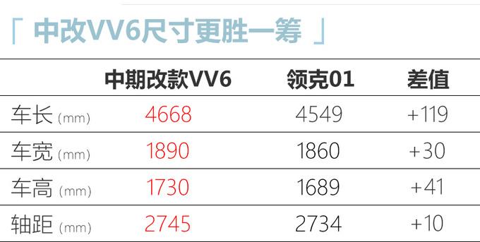 WEY改款VV6实拍尺寸大幅加长/预计15万起售-图6