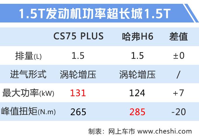 长安CS75 PLUS八天后预售 价格曝光10.6万元起-图1