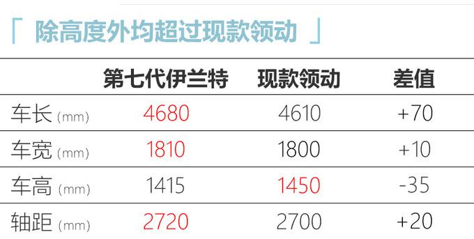 北京现代新伊兰特9月底上市 尺寸加长-超丰田卡罗拉-图4